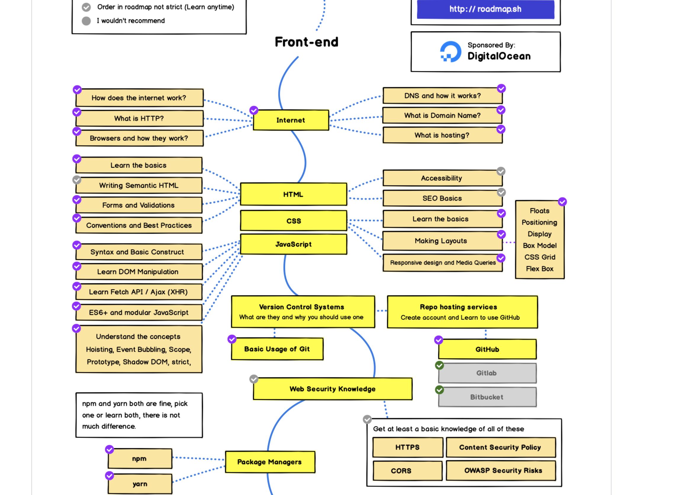 フロントエンドエンジニアになるためのロードマップ
